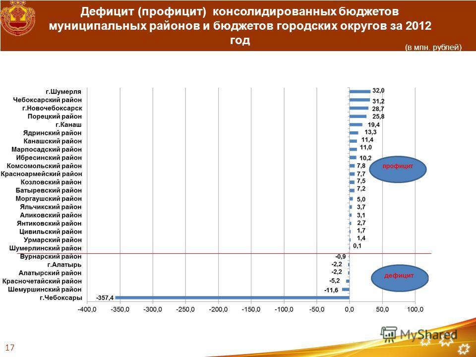 Дефицит (профицит) консолидированных бюджетов муниципальных районов и бюджетов городских округов за 2012 год 17 (в млн. рублей)
