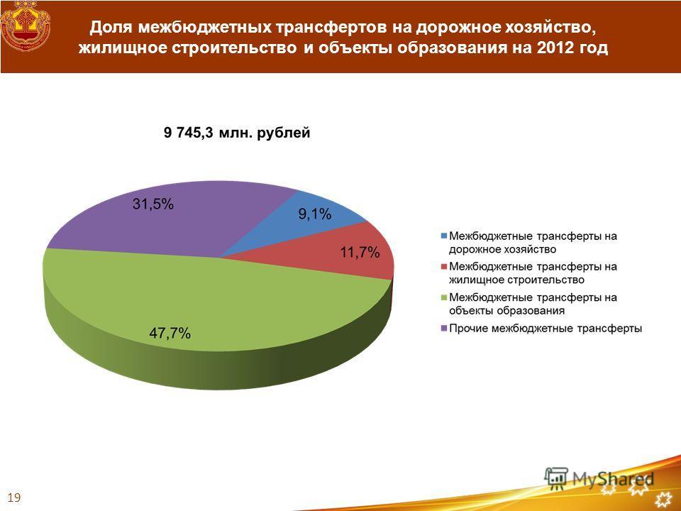 Доля межбюджетных трансфертов на дорожное хозяйство, жилищное строительство и объекты образования на 2012 год 19