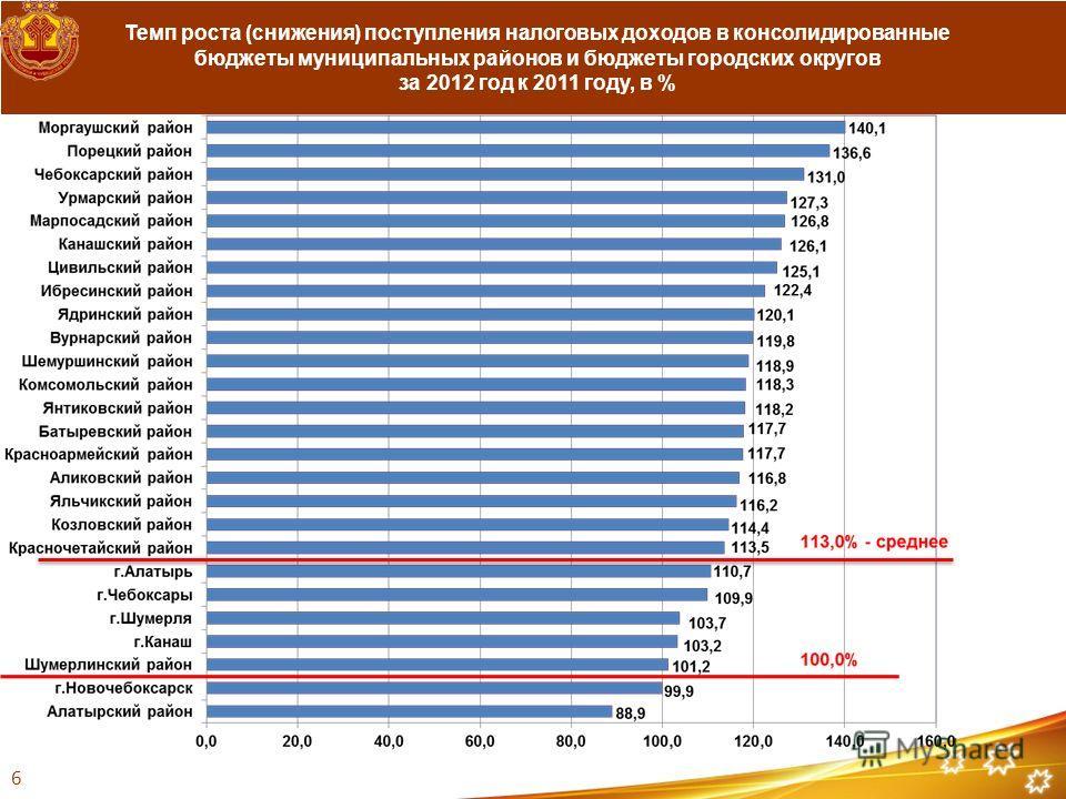 Темп роста (снижения) поступления налоговых доходов в консолидированные бюджеты муниципальных районов и бюджеты городских округов за 2012 год к 2011 году, в % 6