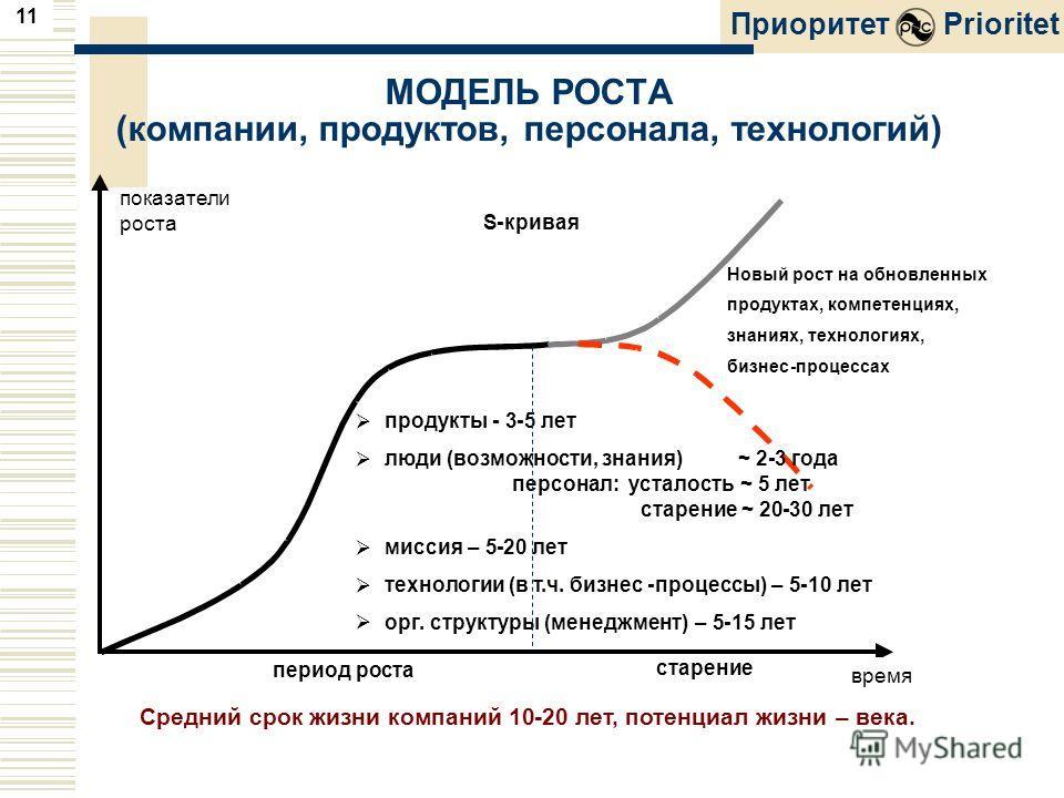11 ПриоритетPrioritet показатели S-кривая роста время период роста продукты-3-5 лет люди (возможности, знания)~2-3 года персонал: усталость~5 лет старение~20-30 лет миссия–5-20 лет технологии (в т.ч. бизнес-процессы)–5-10 лет орг. структуры (менеджме