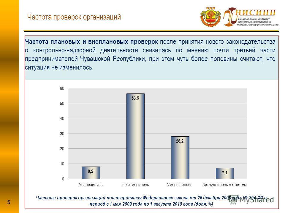 Частота проверок организаций Частота плановых и внеплановых проверок после принятия нового законодательства о контрольно-надзорной деятельности снизилась по мнению почти третьей части предпринимателей Чувашской Республики, при этом чуть более половин