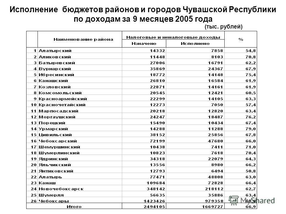 Исполнение бюджетов районов и городов Чувашской Республики по доходам за 9 месяцев 2005 года (тыс. рублей)