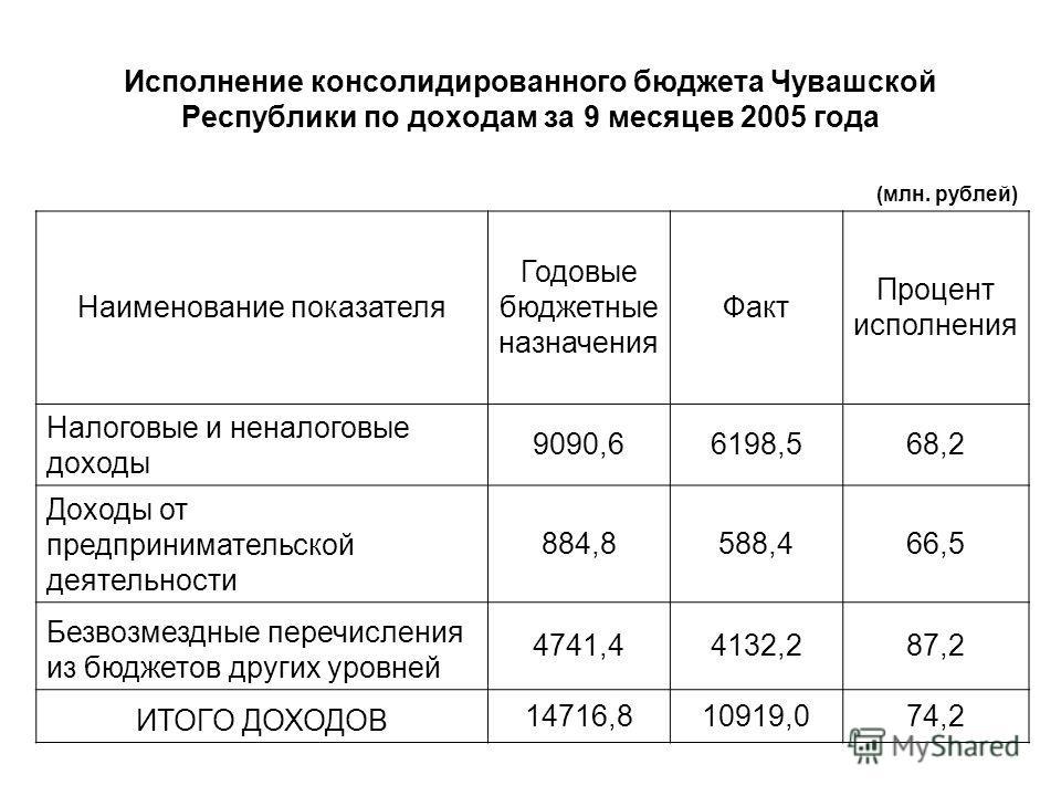 Исполнение консолидированного бюджета Чувашской Республики по доходам за 9 месяцев 2005 года (млн. рублей) Наименование показателя Годовые бюджетные назначения Факт Процент исполнения Налоговые и неналоговые доходы 9090,66198,568,2 Доходы от предприн