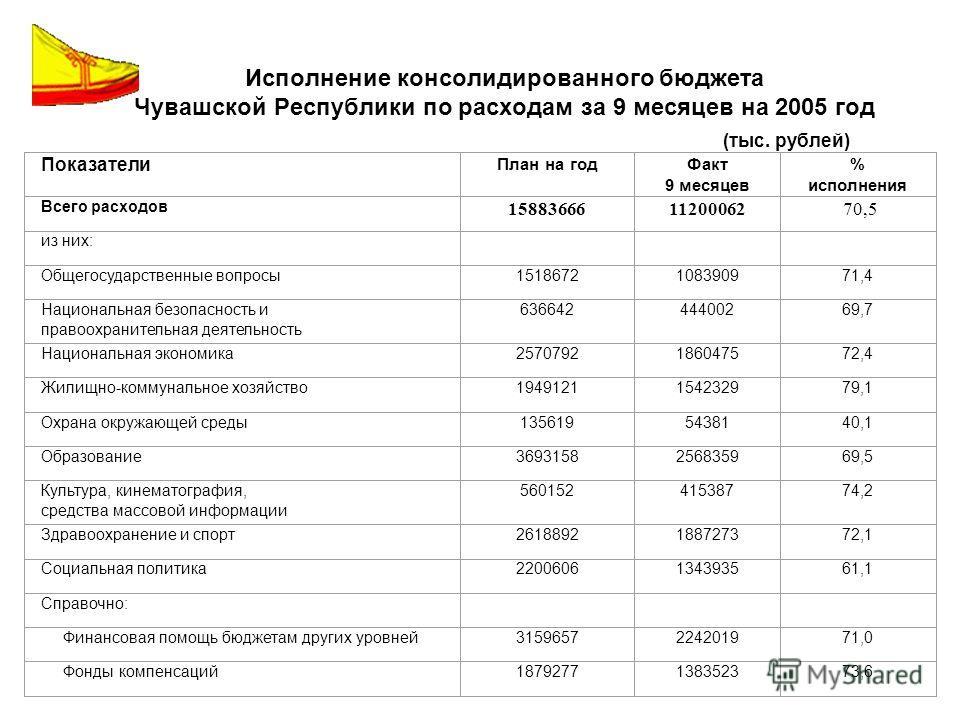 Исполнение консолидированного бюджета Чувашской Республики по расходам за 9 месяцев на 2005 год (тыс. рублей) Показатели План на годФакт 9 месяцев % исполнения Всего расходов 1588366611200062 70,5 из них: Общегосударственные вопросы1518672108390971,4