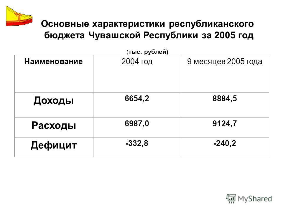 Основные характеристики республиканского бюджета Чувашской Республики за 2005 год (тыс. рублей) Наименование2004 год9 месяцев 2005 года Доходы 6654,28884,5 Расходы 6987,09124,7 Дефицит -332,8-240,2