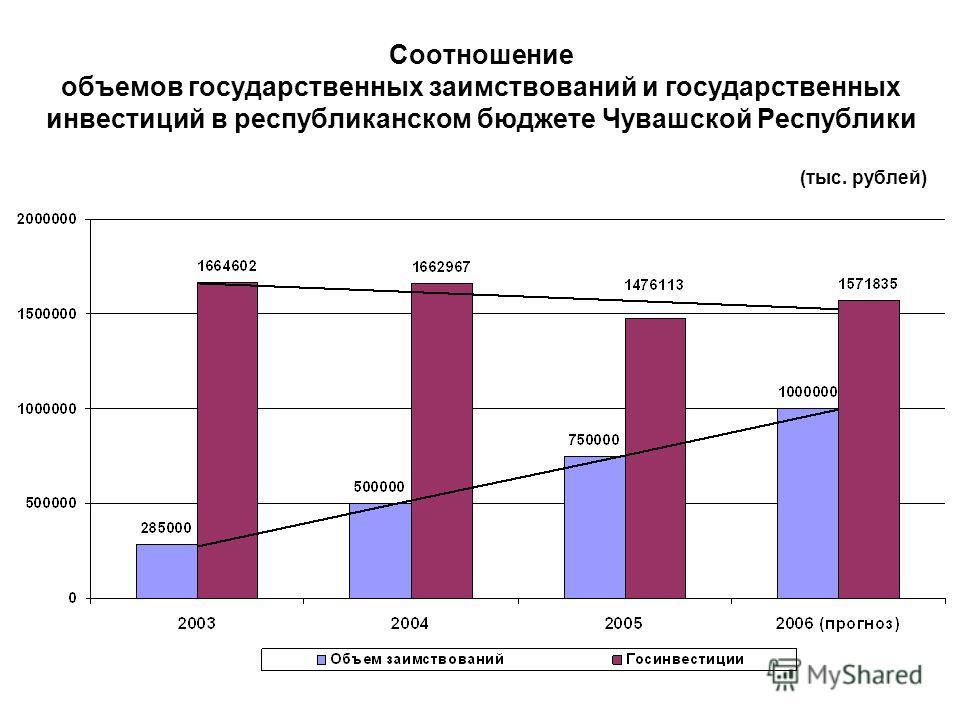 Соотношение объемов государственных заимствований и государственных инвестиций в республиканском бюджете Чувашской Республики (тыс. рублей)