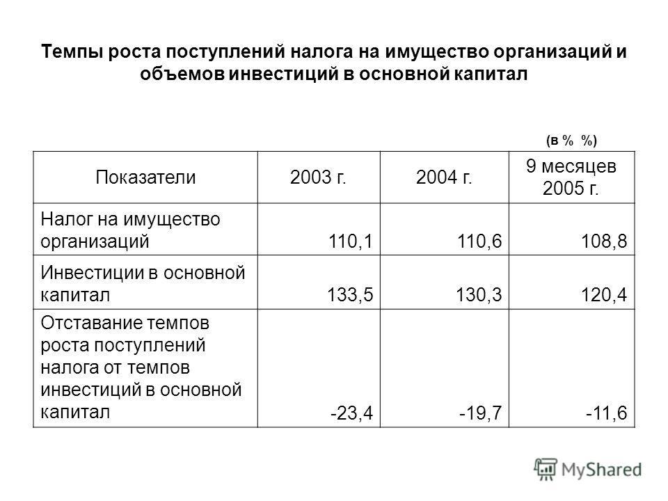 Темпы роста поступлений налога на имущество организаций и объемов инвестиций в основной капитал (в % %) Показатели2003 г.2004 г. 9 месяцев 2005 г. Налог на имущество организаций110,1110,6108,8 Инвестиции в основной капитал133,5130,3120,4 Отставание т
