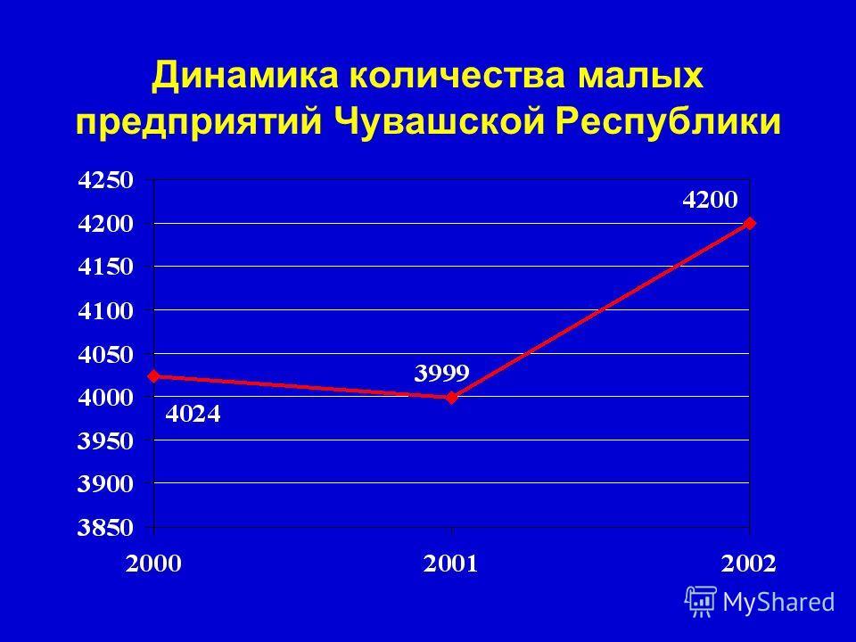 Динамика количества малых предприятий Чувашской Республики