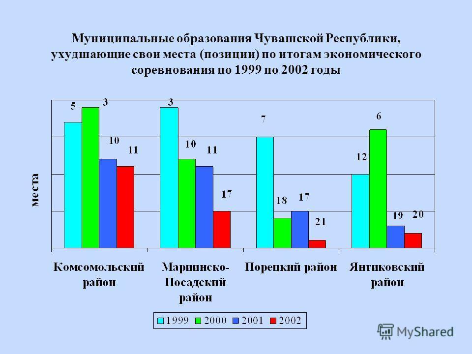 Муниципальные образования Чувашской Республики, ухудшающие свои места (позиции) по итогам экономического соревнования по 1999 по 2002 годы
