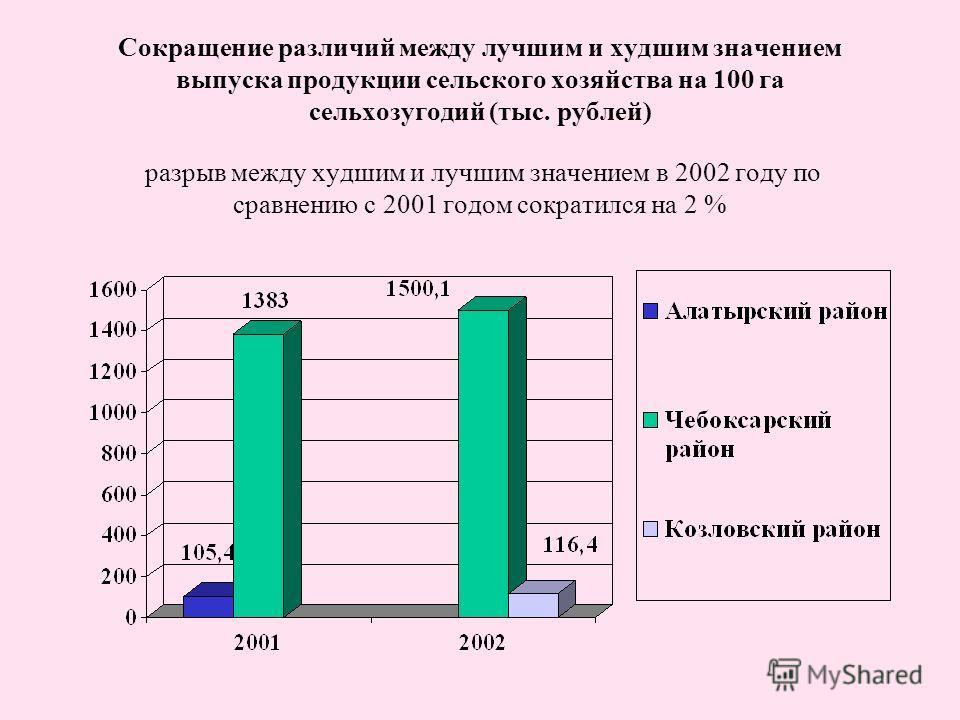 Сокращение различий между лучшим и худшим значением выпуска продукции сельского хозяйства на 100 га сельхозугодий (тыс. рублей) разрыв между худшим и лучшим значением в 2002 году по сравнению с 2001 годом сократился на 2 %
