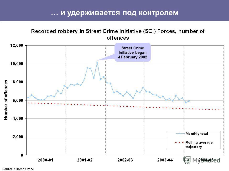 Резкий рост уровня грабежей начал снижаться … Source : Home Office Street Crime Initiative began 4 February 2002