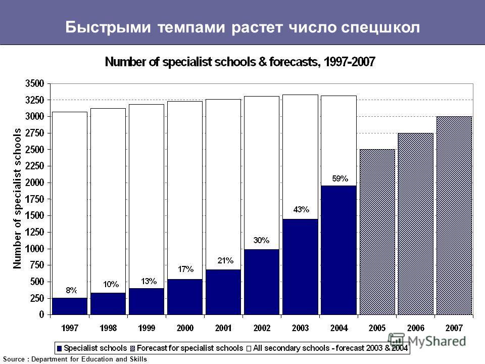 200 городских академий будут заниматься решением самых трудноразрешимых проблем Source: Department for Education and Skills