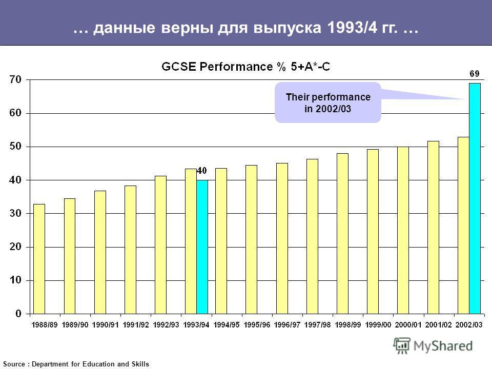 Успеваемость в спецшколах растет более быстрыми темпами… Source : Department for Education and Skills Specialist Schools opened in 1993/94