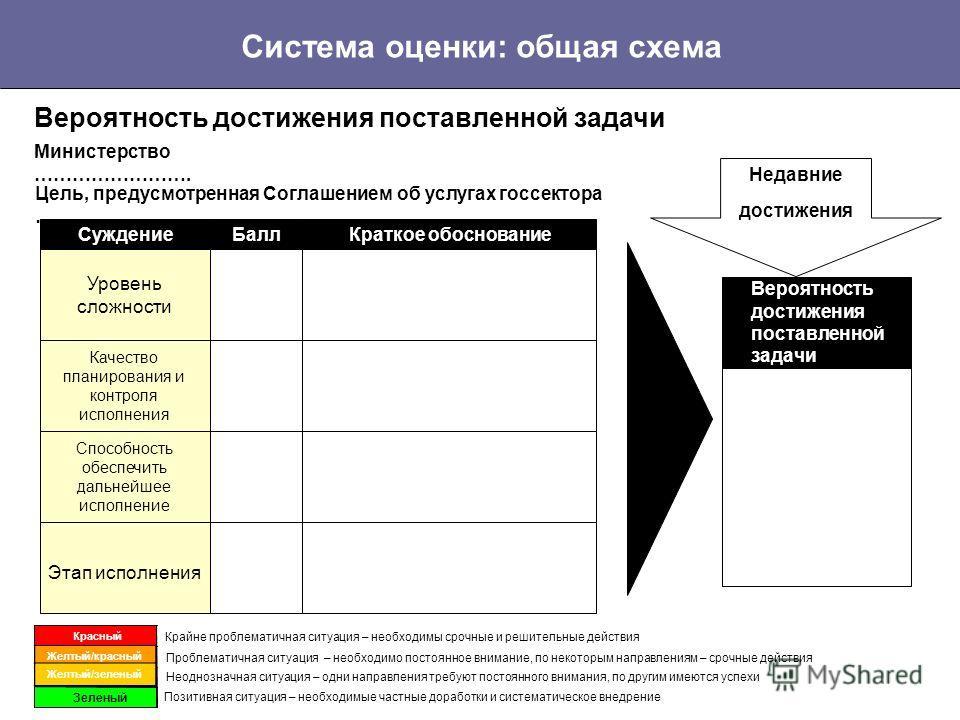 Доклады Премьер-министру о обеспечении достижения результатов Раздел 4