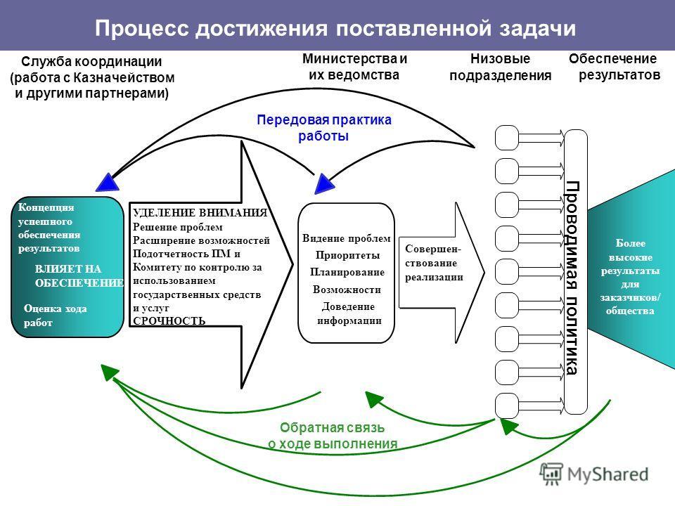 Принципы работы Службы координации Цели, как они определены в Соглашениях об услугах госсектора планы, на базе которых организуется реализация намеченных мероприятий и устанавливаются основные контрольные точки и ориентиры ежемесячные отчеты по основ