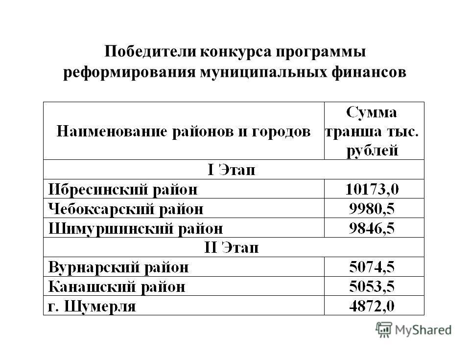 Победители конкурса программы реформирования муниципальных финансов