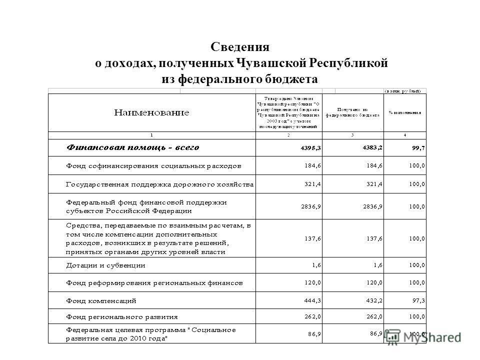 Сведения о доходах, полученных Чувашской Республикой из федерального бюджета