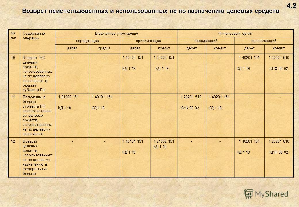 п/п Содержание операции Бюджетное учреждениеФинансовый орган передающеепринимающеепередающийпринимающий дебеткредитдебеткредитдебеткредитдебеткредит 10Возврат МО целевых средств, использованных не по целевому назначению в бюджет субъекта РФ --1 40101