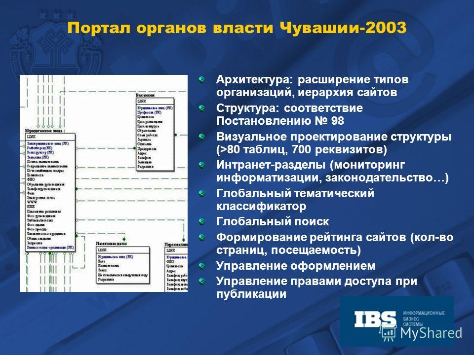 Архитектура: расширение типов организаций, иерархия сайтов Структура: соответствие Постановлению 98 Визуальное проектирование структуры (>80 таблиц, 700 реквизитов) Интранет-разделы (мониторинг информатизации, законодательство…) Глобальный тематическ