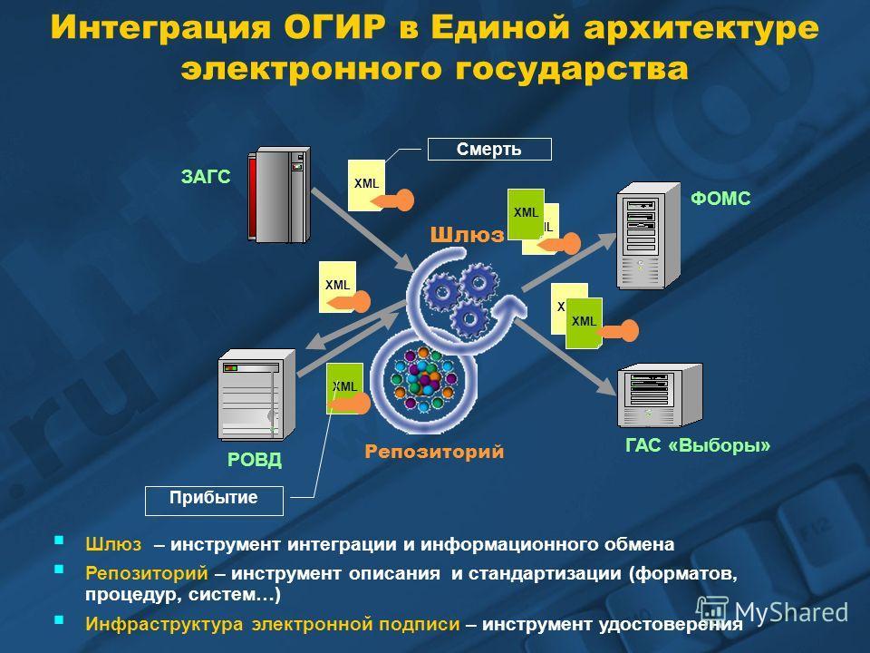 XML Интеграция ОГИР в Единой архитектуре электронного государства Инфраструктура электронной подписи – инструмент удостоверения Шлюз – инструмент интеграции и информационного обмена Репозиторий – инструмент описания и стандартизации (форматов, процед
