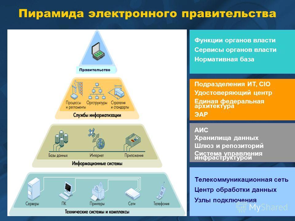 Пирамида электронного правительства Правительство Телекоммуникационная сеть Центр обработки данных Узлы подключения АИС Хранилища данных Шлюз и репозиторий Система управления инфраструктурой Подразделения ИТ, CIO Удостоверяющий центр Единая федеральн