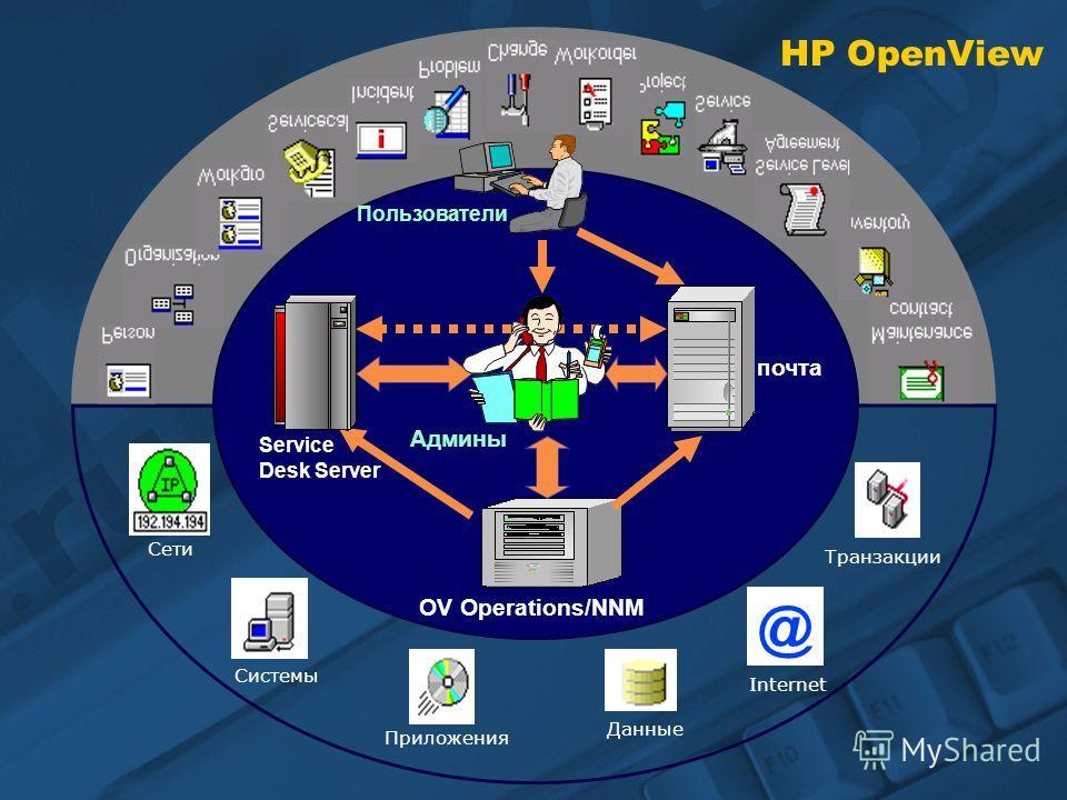 HP OpenView Транзакции Internet Данные Приложения Системы Сети @ Пользователи OV Operations/NNM почта Админы Service Desk Server
