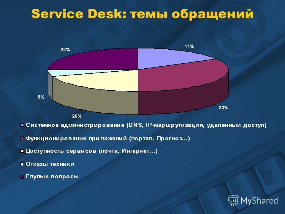Service Desk: темы обращений