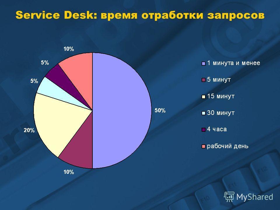 Service Desk: время отработки запросов