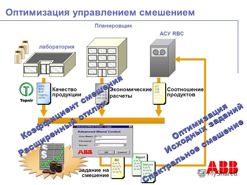 Оптимизация управлением смешением лаборатория Планировщик АСУ RBC Single / multi blend optimiser MON, RON, RVP Volatility, ASTM,... MON, RON, RVP Volatility, ASTM,... Качество продукции LV1 LV2, LV3, ………. ……..... LV1 LV2, LV3, ………. ……..... Соотношени