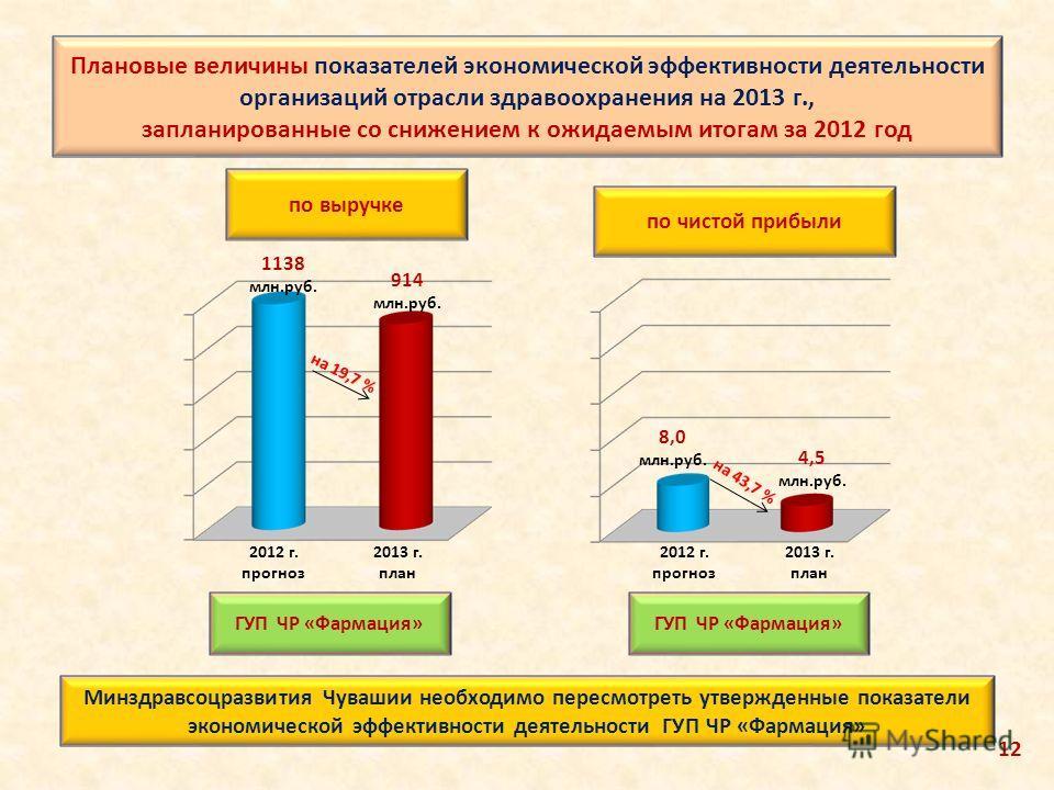 на 19,7 % 1138 млн.руб. 914 млн.руб. 8,0 млн.руб. 4,5 млн.руб. ГУП ЧР «Фармация» на 43,7 % по чистой прибыли по выручке 2012 г. прогноз 2013 г. план 2012 г. прогноз 2013 г. план Минздравсоцразвития Чувашии необходимо пересмотреть утвержденные показат