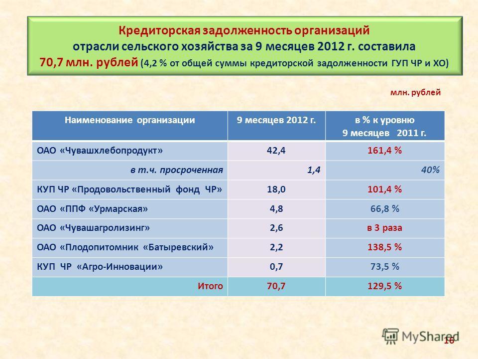 Кредиторская задолженность организаций отрасли сельского хозяйства за 9 месяцев 2012 г. составила 70,7 млн. рублей (4,2 % от общей суммы кредиторской задолженности ГУП ЧР и ХО) Наименование организации9 месяцев 2012 г.в % к уровню 9 месяцев 2011 г. О