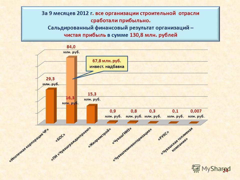 За 9 месяцев 2012 г. все организации строительной отрасли сработали прибыльно. Сальдированный финансовый результат организаций – чистая прибыль в сумме 130,8 млн. рублей «БОС» 84,0 млн. руб. 0,3 млн. руб. 29,3 млн. руб. 0,9 млн. руб. 15,3 млн. руб. 0