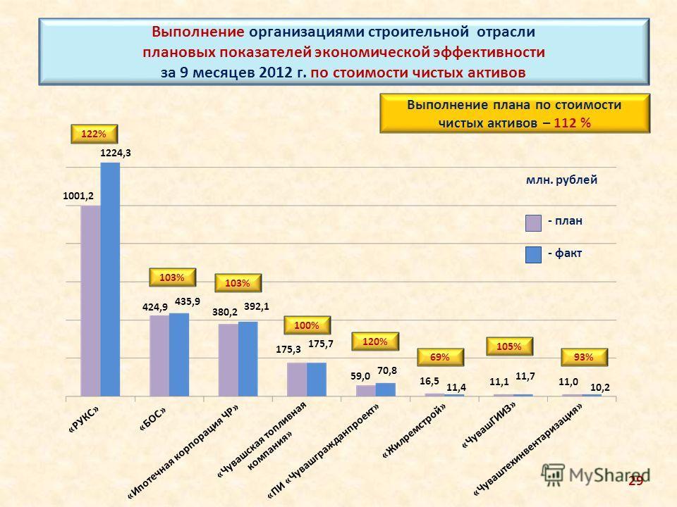 Выполнение организациями строительной отрасли плановых показателей экономической эффективности за 9 месяцев 2012 г. по стоимости чистых активов млн. рублей Выполнение плана по стоимости чистых активов – 112 % «БОС» «РУКС» «Чуваштехинвентаризация» «Ип