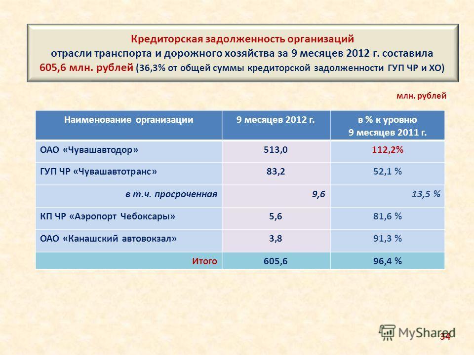 Кредиторская задолженность организаций отрасли транспорта и дорожного хозяйства за 9 месяцев 2012 г. составила 605,6 млн. рублей (36,3% от общей суммы кредиторской задолженности ГУП ЧР и ХО) Наименование организации9 месяцев 2012 г.в % к уровню 9 мес