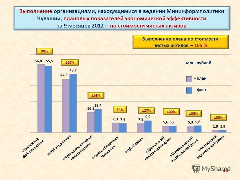 Выполнение организациями, находящимися в ведении Мининформполитики Чувашии, плановых показателей экономической эффективности за 9 месяцев 2012 г. по стоимости чистых активов млн. рублей 98% 116% 110% 127% 100% 106% 100% Выполнение плана по стоимости