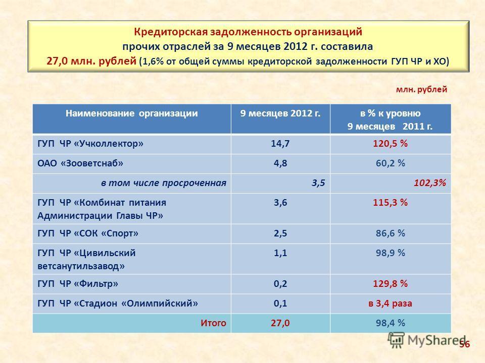 Кредиторская задолженность организаций прочих отраслей за 9 месяцев 2012 г. составила 27,0 млн. рублей (1,6% от общей суммы кредиторской задолженности ГУП ЧР и ХО) Наименование организации9 месяцев 2012 г.в % к уровню 9 месяцев 2011 г. ГУП ЧР «Учколл