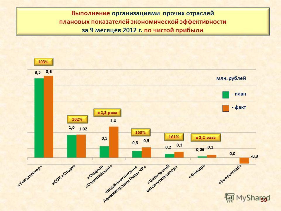 Выполнение организациями прочих отраслей плановых показателей экономической эффективности за 9 месяцев 2012 г. по чистой прибыли млн. рублей 3,5 3,6 0,3 0,5 1,0 1,02 0,5 1,4 0,2 0,3 103% 153% 102% в 2,8 раза - план - факт «Учколлектор» «СОК «Спорт» «