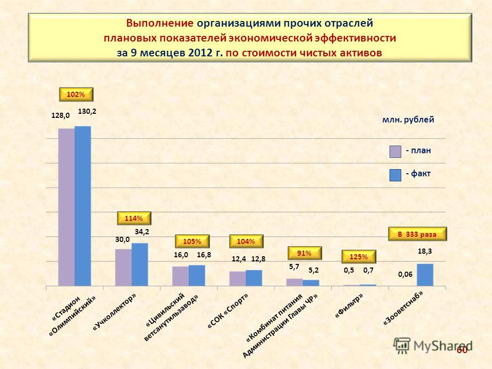 Выполнение организациями прочих отраслей плановых показателей экономической эффективности за 9 месяцев 2012 г. по стоимости чистых активов млн. рублей 128,0 130,2 30,0 34,2 16,016,8 0,50,7 5,7 5,2 12,412,8 102% 114% 105% 125% 91% 104% - план - факт «
