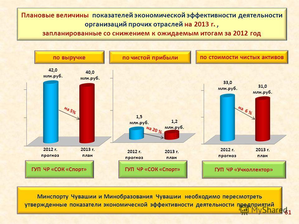 Плановые величины показателей экономической эффективности деятельности организаций прочих отраслей на 2013 г., запланированные со снижением к ожидаемым итогам за 2012 год на 5% 42,0 млн.руб. 40,0 млн.руб. 33,0 млн.руб. 31,0 млн.руб. ГУП ЧР «СОК «Спор