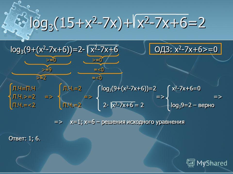 log 3 (15+x 2 -7x)+ x 2 -7x+6=2 log 3 (9+(x 2 -7x+6))=2- x 2 -7x+6 ОДЗ: x 2 -7x+6>=0 >=0 >=0 >=9 ==2 ==2 => => => => П.Ч.= x=1; x=6 – решения исходного уравнения Ответ: 1; 6. log 3 (9+(x 2 -7x+6))=2- x 2 -7x+6 ОДЗ: x 2 -7x+6>=0 >=0 >=0 >=9 ==2 ==2 =>