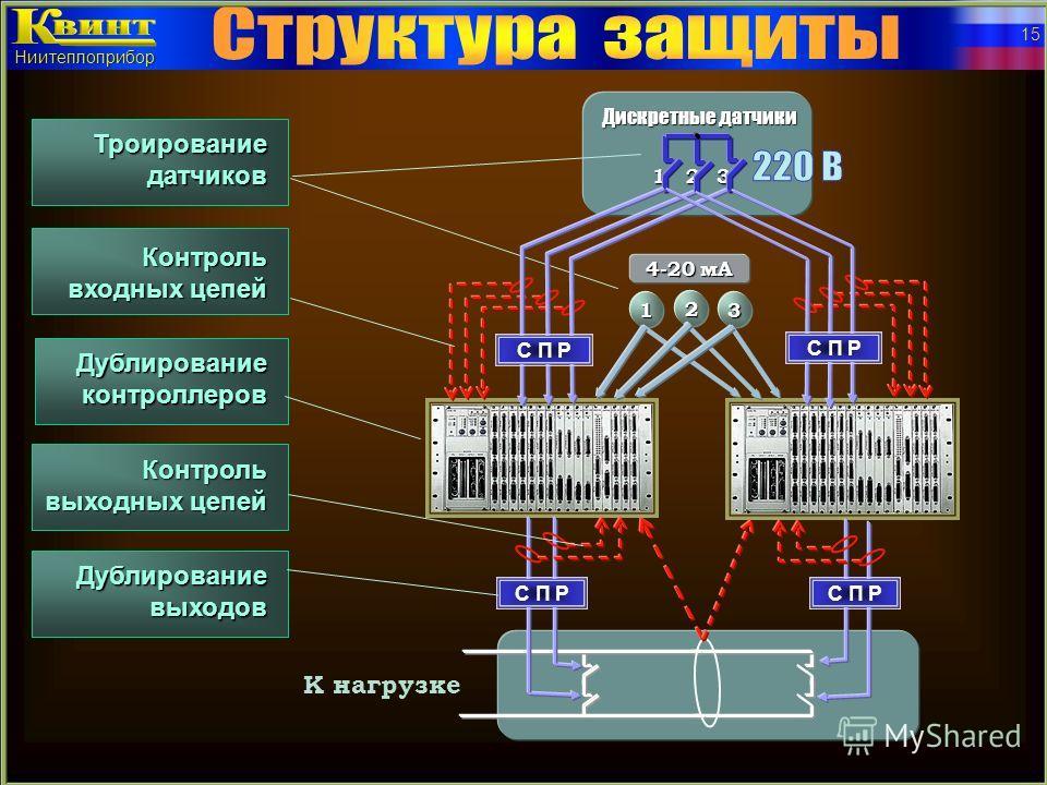 Компоновка шкафов Два контроллера Четыре контроллера Три контроллера Один контроллер Квинт Ниитеплоприбор 14 Одностороннее обслуживание, глубина всего 400 мм Можно ставить вплотную к стене и друг к другу 800 мм