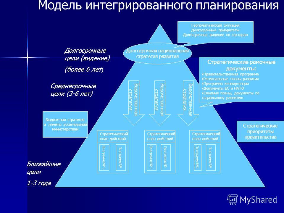 Долгосрочная национальная стратегия развития Стратегический план действий Стратегический план действий Стратегический план действий Программа 1 Программа Программа 1 Программа Программа 1 Бюджетная стратегия и лимиты ассигнований министерствам Ведомс