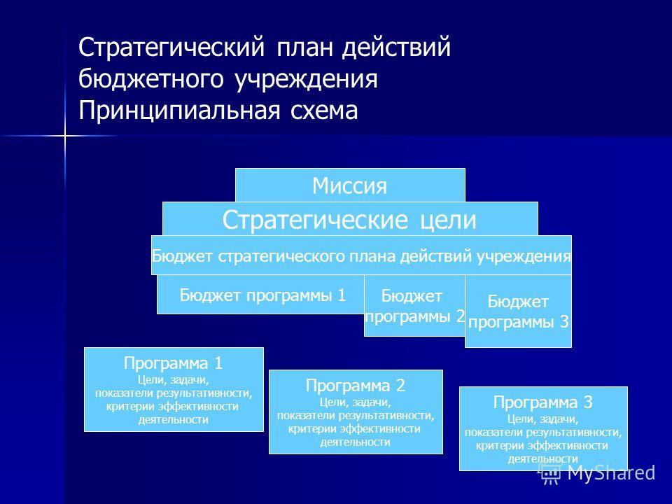Стратегические цели Бюджет стратегического плана действий учреждения Бюджет программы 1 Бюджет программы 2 Бюджет программы 3 Программа 1 Цели, задачи, показатели результативности, критерии эффективности деятельности Программа 2 Цели, задачи, показат