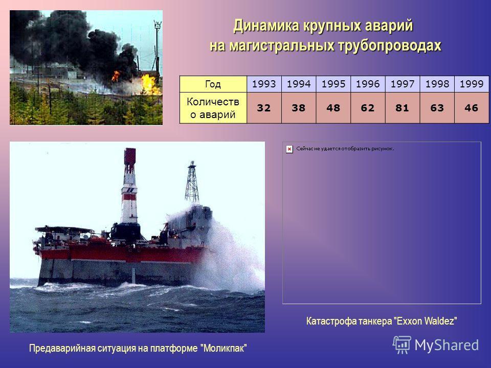 Динамика крупных аварий на магистральных трубопроводах Предаварийная ситуация на платформе Моликпак Катастрофа танкера Exxon Waldez Год 1993199419951996199719981999 Количеств о аварий 32384862816346