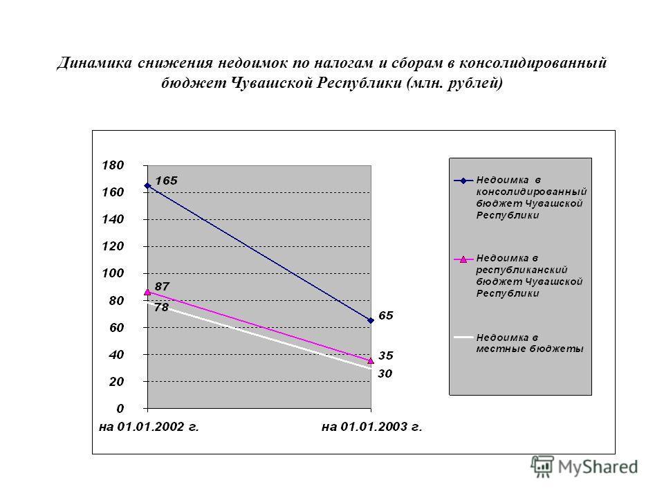 Динамика снижения недоимок по налогам и сборам в консолидированный бюджет Чувашской Республики (млн. рублей)