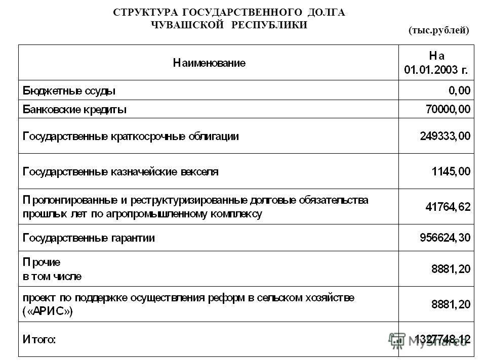СТРУКТУРА ГОСУДАРСТВЕННОГО ДОЛГА ЧУВАШСКОЙ РЕСПУБЛИКИ (тыс.рублей)