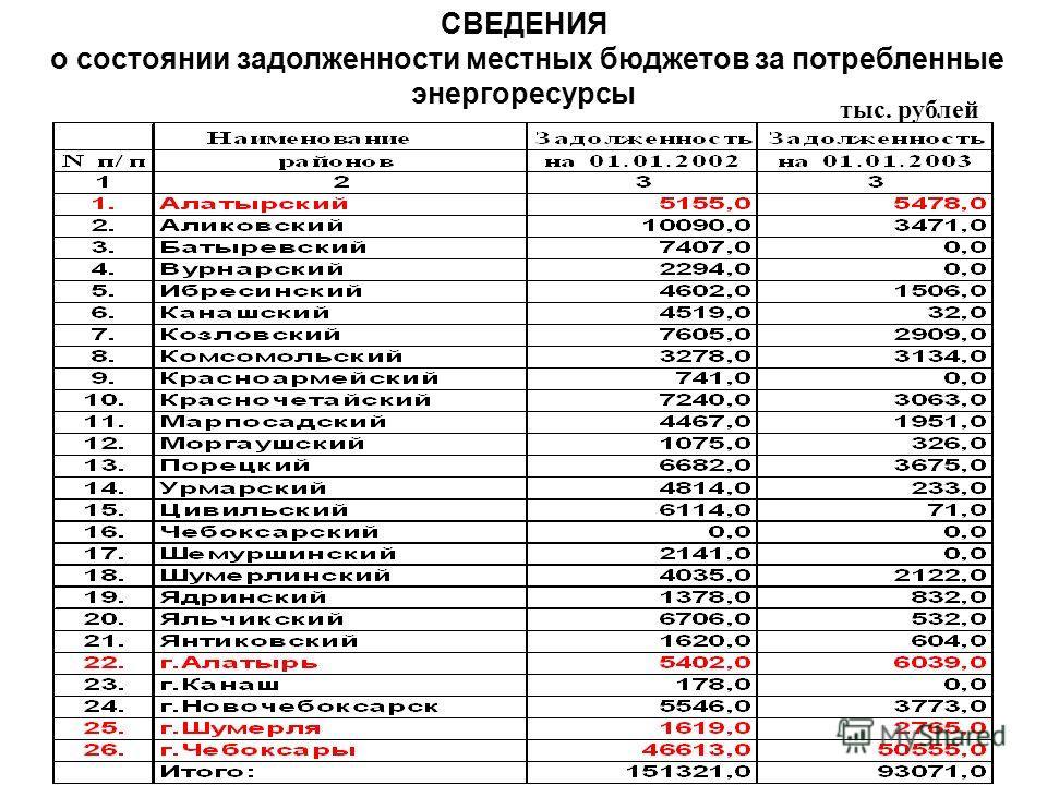 СВЕДЕНИЯ о состоянии задолженности местных бюджетов за потребленные энергоресурсы тыс. рублей