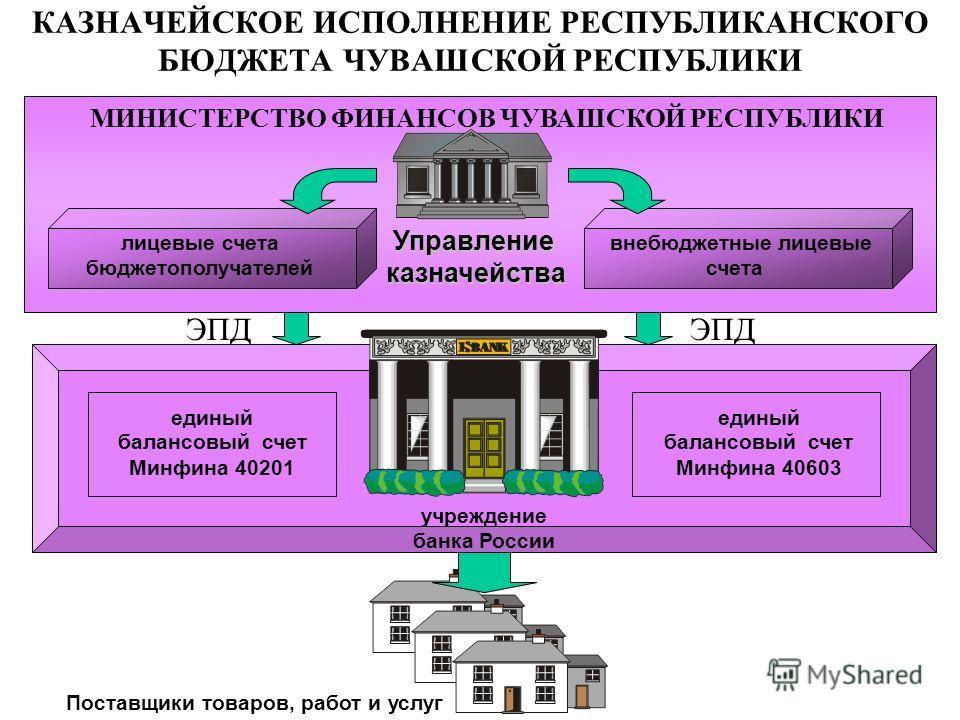 МИНИСТЕРСТВО ФИНАНСОВ ЧУВАШСКОЙ РЕСПУБЛИКИ КАЗНАЧЕЙСКОЕ ИСПОЛНЕНИЕ РЕСПУБЛИКАНСКОГО БЮДЖЕТА ЧУВАШСКОЙ РЕСПУБЛИКИ ЭПД Управление казначейства Управление казначейства учреждение банка России единый балансовый счет Минфина 40201 единый балансовый счет М