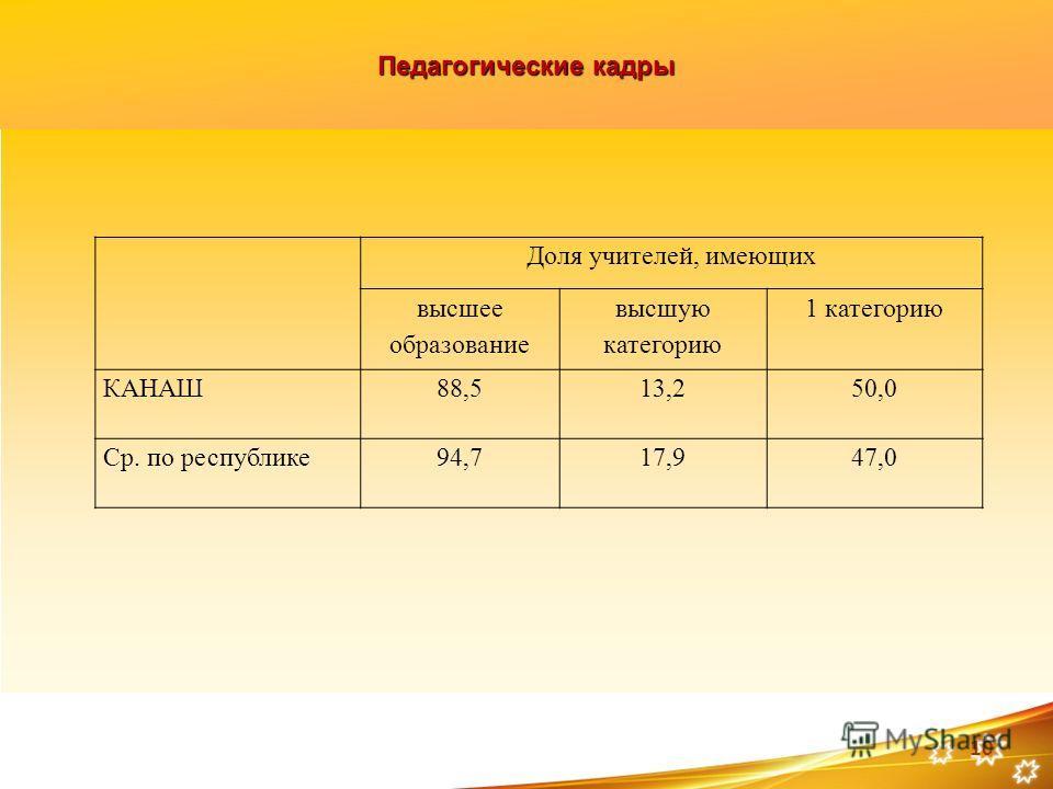 Педагогические кадры 10 Доля учителей, имеющих высшее образование высшую категорию 1 категорию КАНАШ88,513,250,0 Ср. по республике94,717,947,0