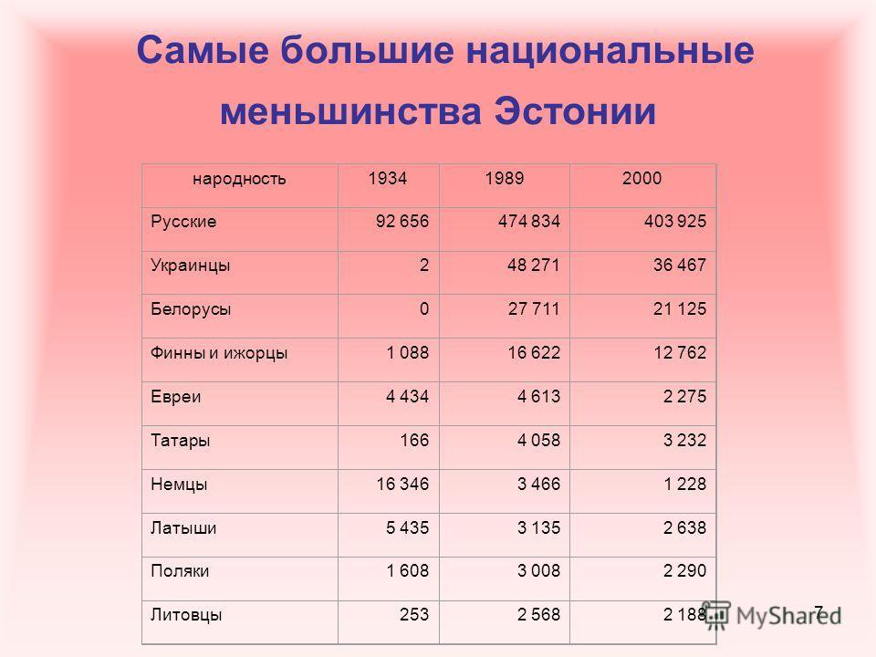 7 Самые большие национальные меньшинства Эстонии народность193419892000 Русские92 656474 834403 925 Украинцы248 27136 467 Белорусы027 71121 125 Финны и ижорцы1 08816 62212 762 Евреи4 4344 6132 275 Татары1664 0583 232 Немцы16 3463 4661 228 Латыши5 435